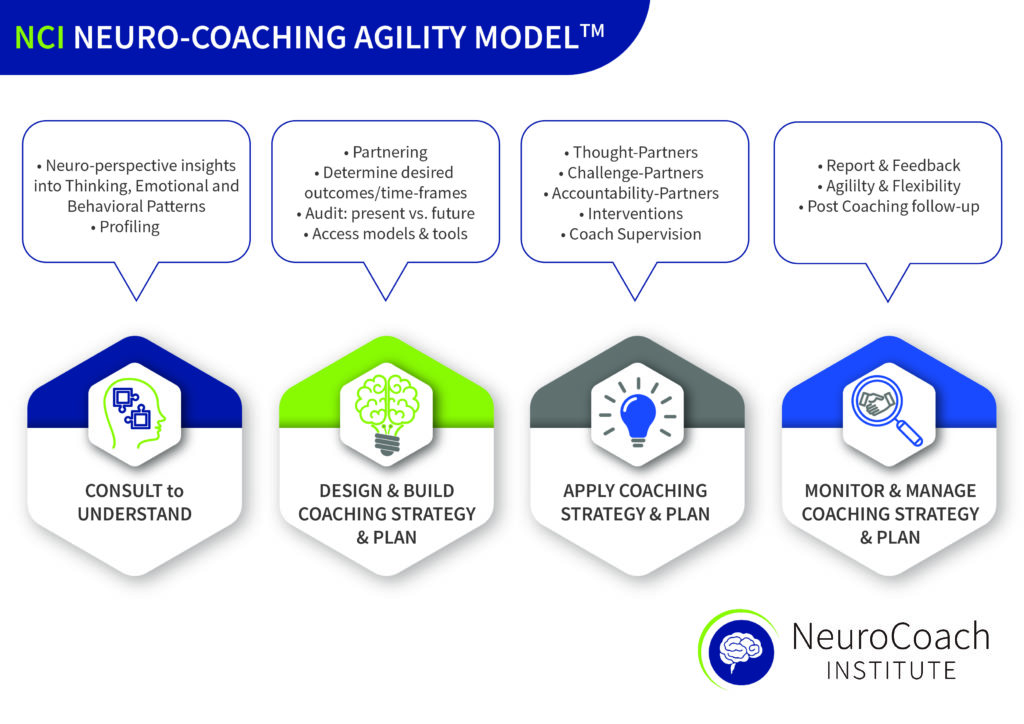 NCI NEURO-COACHING AGILITY MODEL